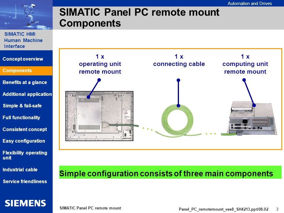 Automation and Drives SIMATIC HMI Human Machine Interface Panel_PC_remotemount_vee8_SH4213.ppt/ SIMATIC Panel PC remote mount SIMATIC Panel PC remote mount Components 1 x computing unit remote mount 1 x operating unit remote mount 1 x connecting cable...