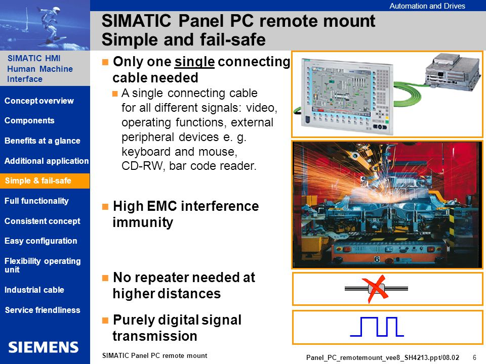 Automation and Drives SIMATIC HMI Human Machine Interface Panel_PC_remotemount_vee8_SH4213.ppt/ SIMATIC Panel PC remote mount SIMATIC Panel PC remote mount Simple and fail-safe Only one single connecting cable needed A single connecting cable for all different signals: video, operating functions, external peripheral devices e.