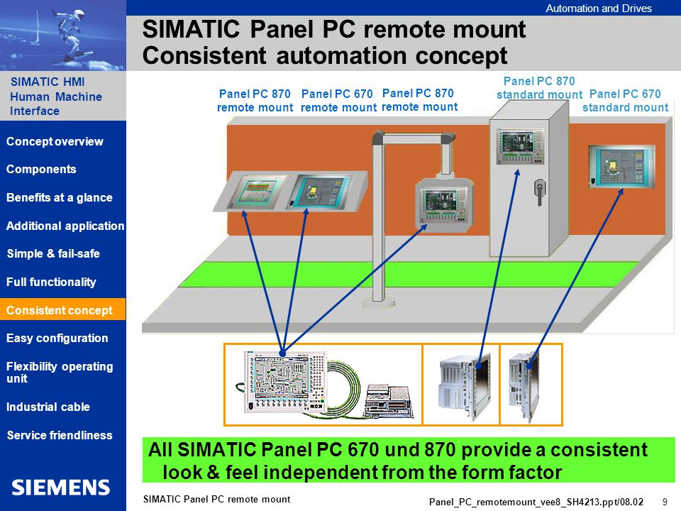 Automation and Drives SIMATIC HMI Human Machine Interface Panel_PC_remotemount_vee8_SH4213.ppt/ SIMATIC Panel PC remote mount SIMATIC Panel PC remote mount Consistent automation concept All SIMATIC Panel PC 670 und 870 provide a consistent look & feel independent from the form factor Panel PC 670 remote mount Panel PC 870 remote mount Panel PC 670 standard mount Panel PC 870 remote mount Panel PC 870 standard mount Components Additional application Benefits at a glance Consistent concept Simple & fail-safe Service friendliness Concept overview Full functionality Flexibility operating unit Industrial cable Easy configuration