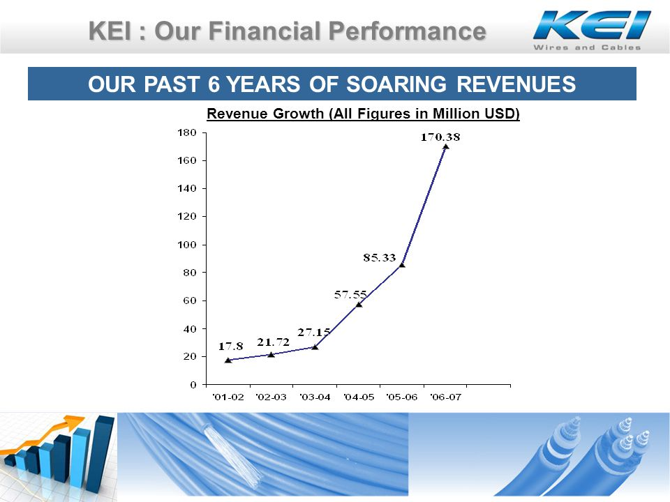 KEI : Our Financial Performance OUR PAST 6 YEARS OF SOARING REVENUES Revenue Growth (All Figures in Million USD)