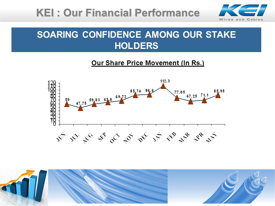 KEI : Our Financial Performance SOARING CONFIDENCE AMONG OUR STAKE HOLDERS Our Share Price Movement (In Rs.)