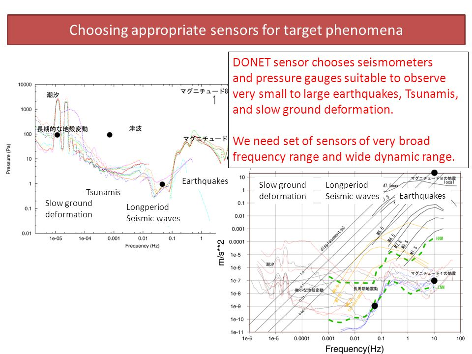 DONET sensor chooses seismometers and pressure gauges suitable to observe very small to large earthquakes, Tsunamis, and slow ground deformation.