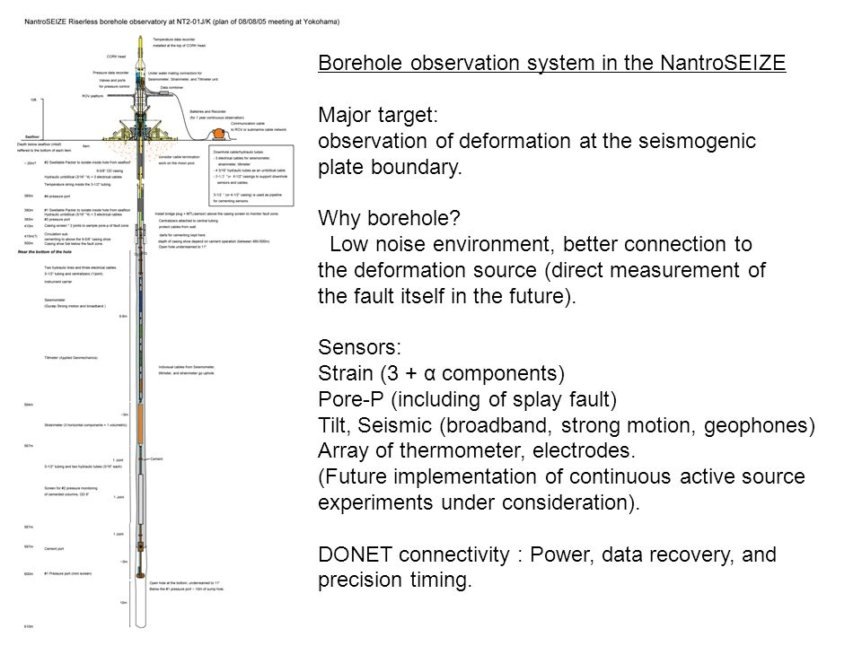 Borehole observation system in the NantroSEIZE Major target: observation of deformation at the seismogenic plate boundary.