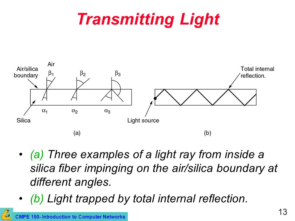 CMPE 150- Introduction to Computer Networks 13 Transmitting Light (a) Three examples of a light ray from inside a silica fiber impinging on the air/silica boundary at different angles.