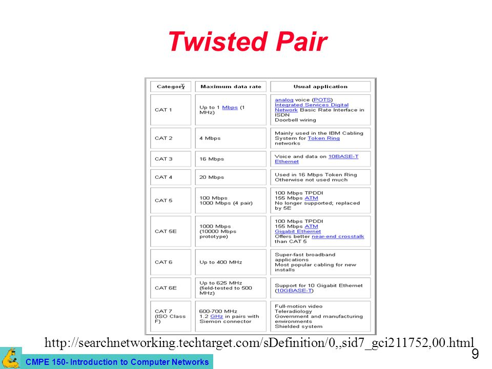 CMPE 150- Introduction to Computer Networks 9 Twisted Pair http://searchnetworking.techtarget.com/sDefinition/0,,sid7_gci211752,00.html