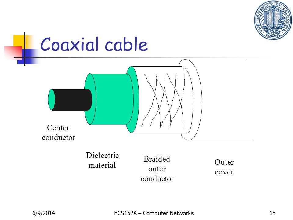 6/9/2014ECS152A – Computer Networks15 Center conductor Dielectric material Braided outer conductor Outer cover Coaxial cable