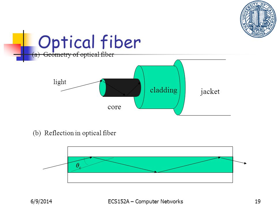 6/9/2014ECS152A – Computer Networks19 core cladding jacket light c (a) Geometry of optical fiber (b) Reflection in optical fiber Optical fiber
