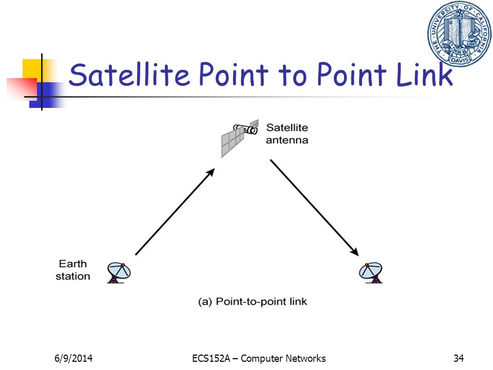 6/9/2014ECS152A – Computer Networks34 Satellite Point to Point Link