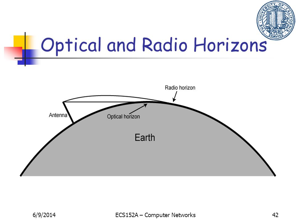 6/9/2014ECS152A – Computer Networks42 Optical and Radio Horizons