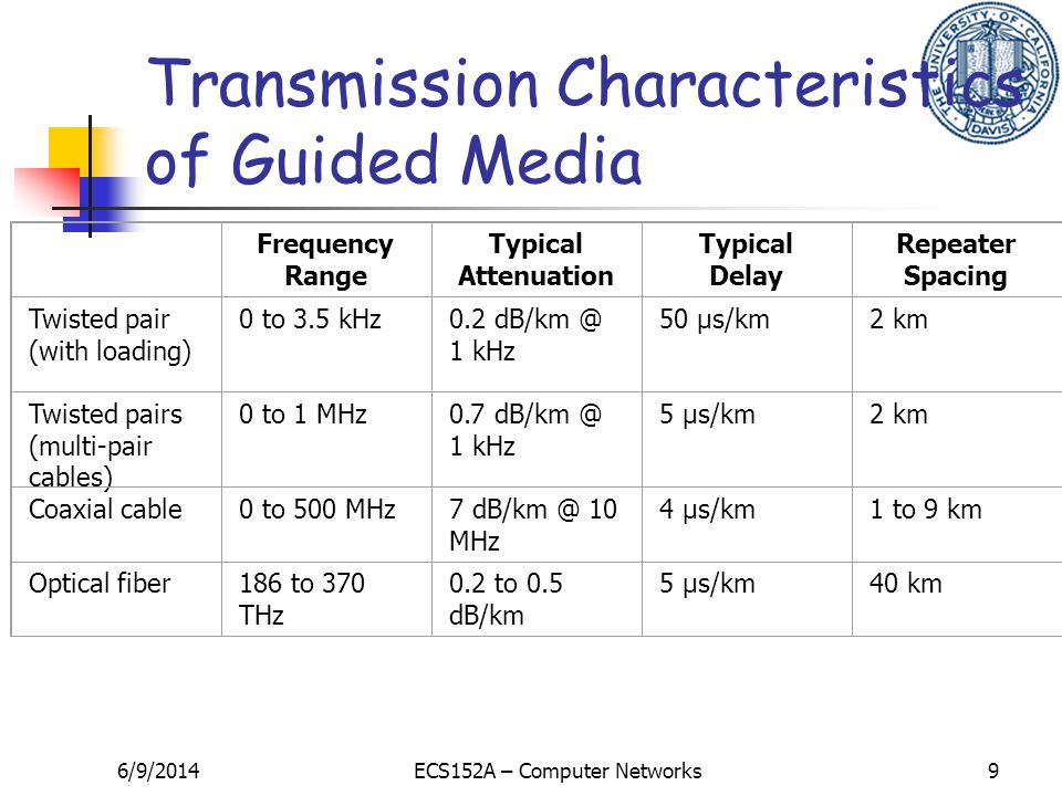 6/9/2014ECS152A – Computer Networks9 Transmission Characteristics of Guided Media Frequency Range Typical Attenuation Typical Delay Repeater Spacing Twisted pair (with loading) 0 to 3.5 kHz0.2 dB/km @ 1 kHz 50 µs/km2 km Twisted pairs (multi-pair cables) 0 to 1 MHz0.7 dB/km @ 1 kHz 5 µs/km2 km Coaxial cable0 to 500 MHz7 dB/km @ 10 MHz 4 µs/km1 to 9 km Optical fiber186 to 370 THz 0.2 to 0.5 dB/km 5 µs/km40 km