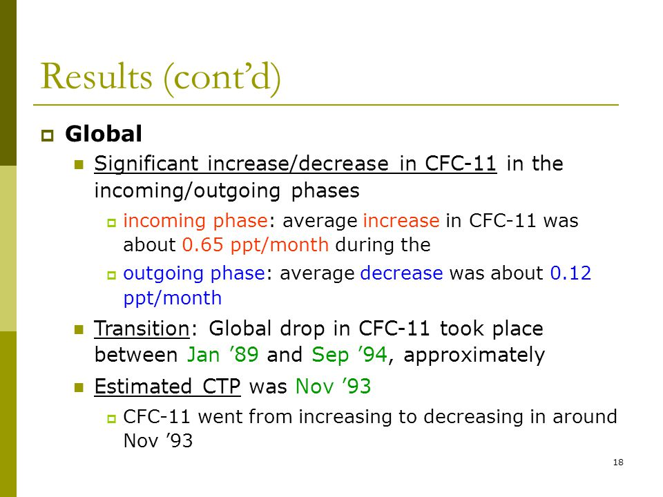 18 Results (contd) Global Significant increase/decrease in CFC-11 in the incoming/outgoing phases incoming phase: average increase in CFC-11 was about 0.65 ppt/month during the outgoing phase: average decrease was about 0.12 ppt/month Transition: Global drop in CFC-11 took place between Jan 89 and Sep 94, approximately Estimated CTP was Nov 93 CFC-11 went from increasing to decreasing in around Nov 93