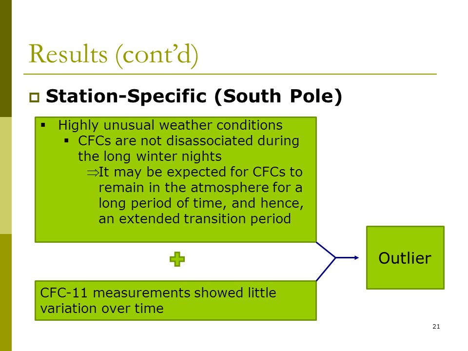 21 Highly unusual weather conditions CFCs are not disassociated during the long winter nights It may be expected for CFCs to remain in the atmosphere for a long period of time, and hence, an extended transition period CFC-11 measurements showed little variation over time Outlier Results (contd) Station-Specific (South Pole)