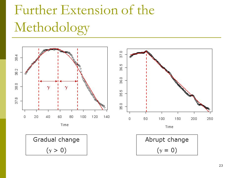 23 Further Extension of the Methodology Gradual change ( > 0) Abrupt change ( = 0)