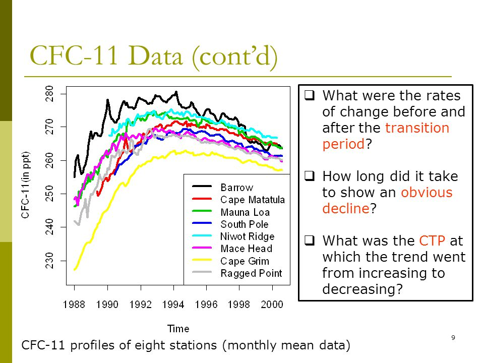 9 CFC-11 profiles of eight stations (monthly mean data) What were the rates of change before and after the transition period.