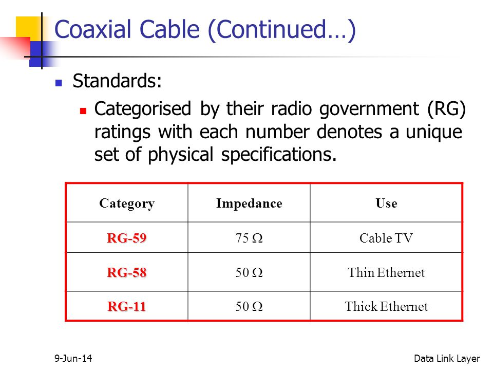 9-Jun-14Data Link Layer Coaxial Cable (Continued…) Standards: Categorised by their radio government (RG) ratings with each number denotes a unique set of physical specifications.
