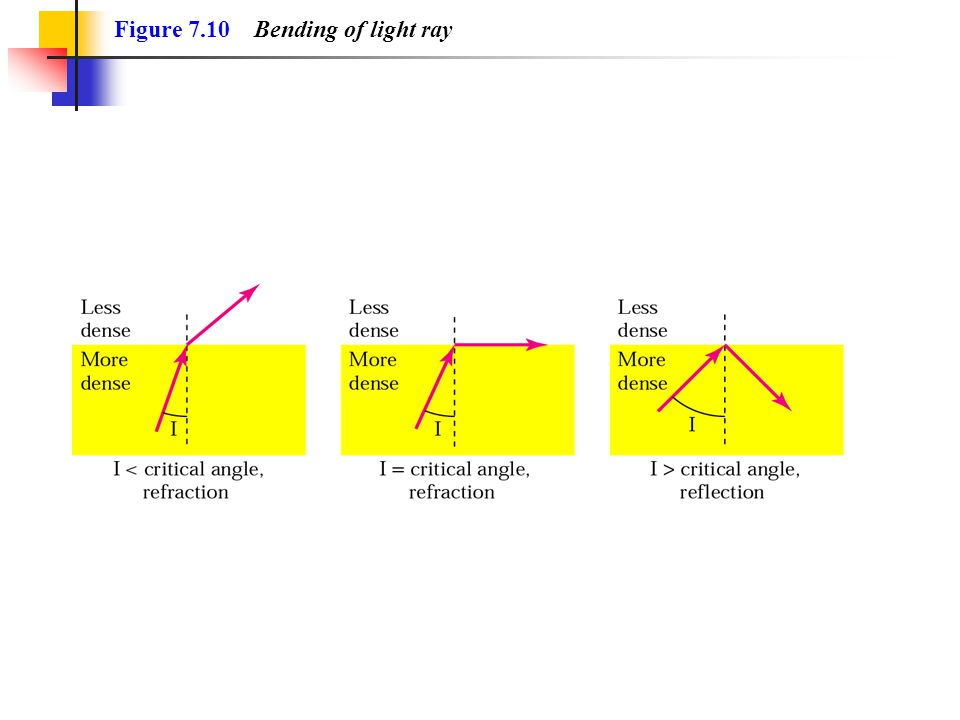Figure 7.10 Bending of light ray