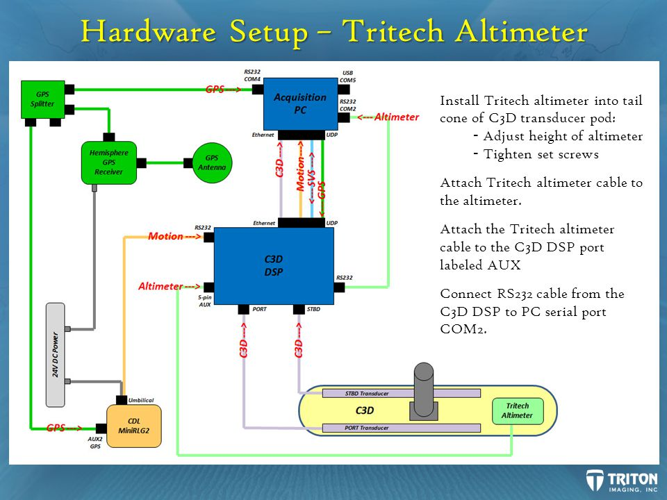 Hardware Setup – Tritech Altimeter Install Tritech altimeter into tail cone of C3D transducer pod: - Adjust height of altimeter - Tighten set screws Attach Tritech altimeter cable to the altimeter.