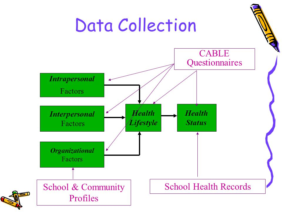 Data Collection Intrapersonal Factors Interpersonal Factors Organizational Factors Health Lifestyle Health Status CABLE Questionnaires School & Community Profiles School Health Records