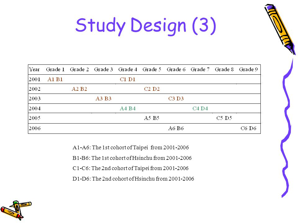 Study Design (3) A1-A6: The 1st cohort of Taipei from 2001-2006 B1-B6: The 1st cohort of Hsinchu from 2001-2006 C1-C6: The 2nd cohort of Taipei from 2001-2006 D1-D6: The 2nd cohort of Hsinchu from 2001-2006