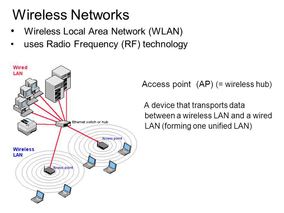 Wireless Networks Access point (AP) (= wireless hub) A device that transports data between a wireless LAN and a wired LAN (forming one unified LAN) Wireless Local Area Network (WLAN) uses Radio Frequency (RF) technology