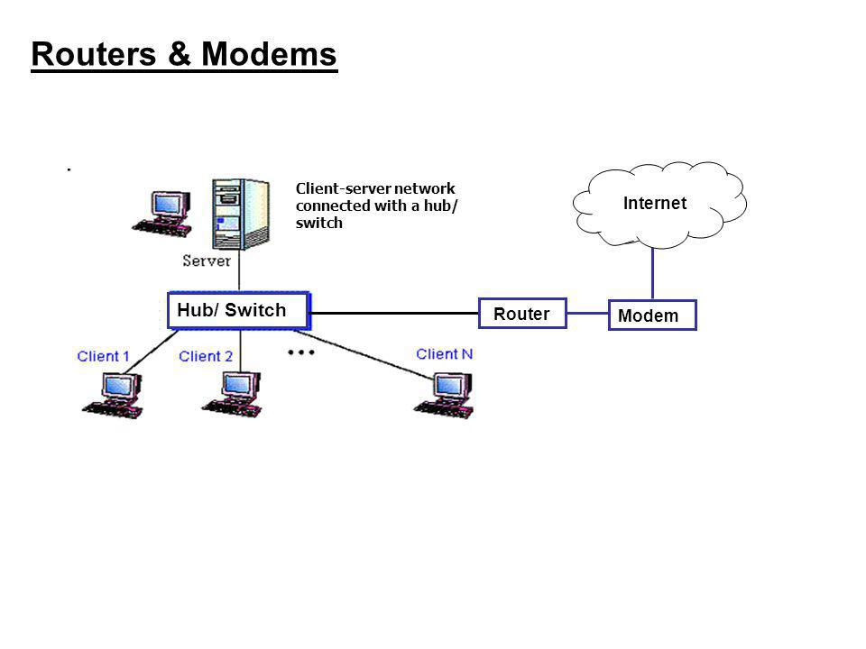 network interface card (nic) connecting devices hubs switches6 routers \u0026 modems hub switch client server network connected with a hub switch router modem hub switch internet
