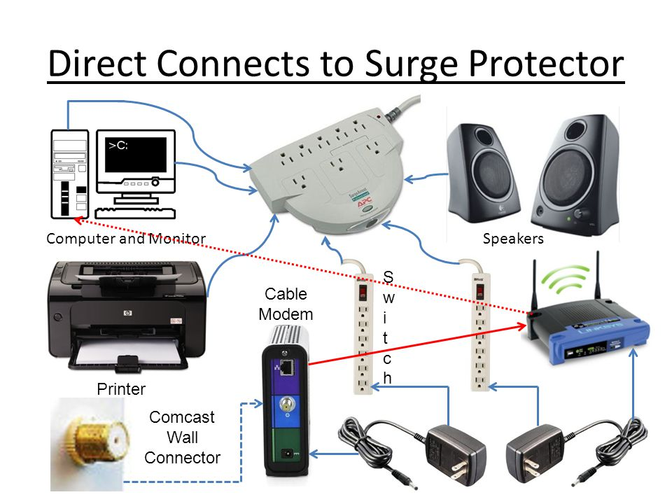 Direct Connects to Surge Protector Computer and MonitorSpeakers Printer Comcast Wall Connector Cable Modem SwitchSwitch
