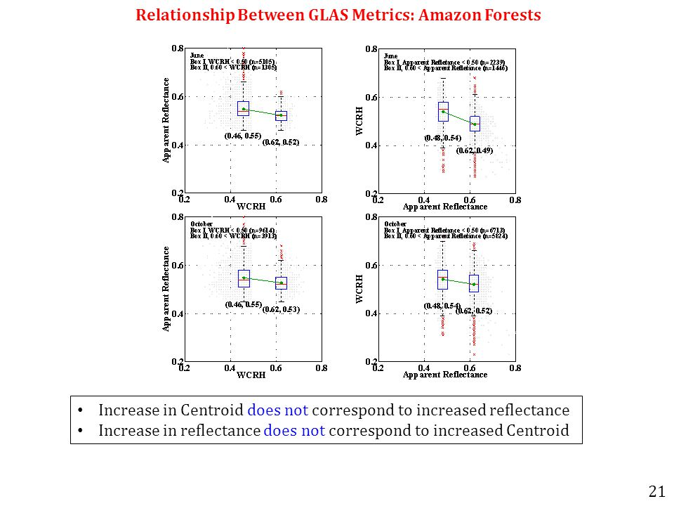 Relationship Between GLAS Metrics: Amazon Forests Increase in Centroid does not correspond to increased reflectance Increase in reflectance does not correspond to increased Centroid 21