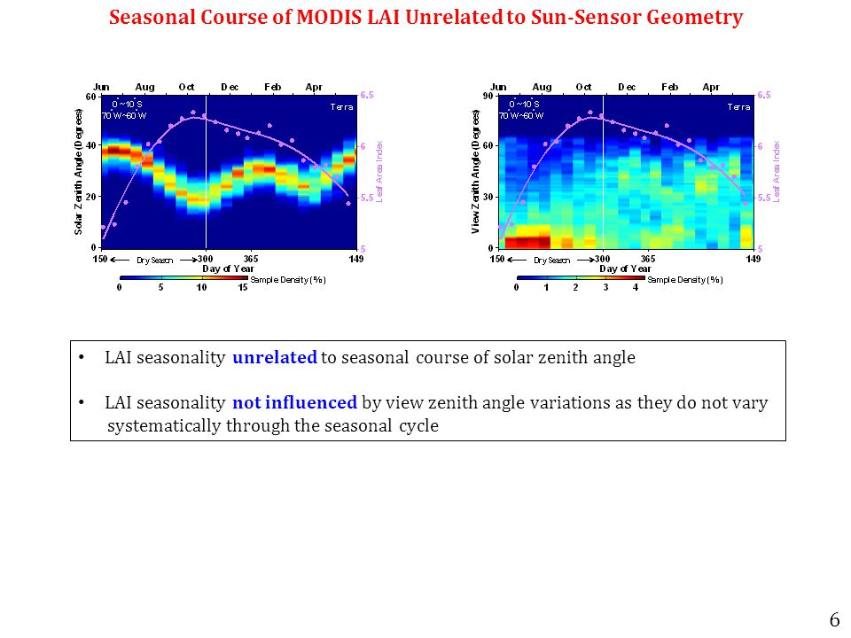 Seasonal Course of MODIS LAI Unrelated to Sun-Sensor Geometry LAI seasonality unrelated to seasonal course of solar zenith angle LAI seasonality not influenced by view zenith angle variations as they do not vary systematically through the seasonal cycle 6