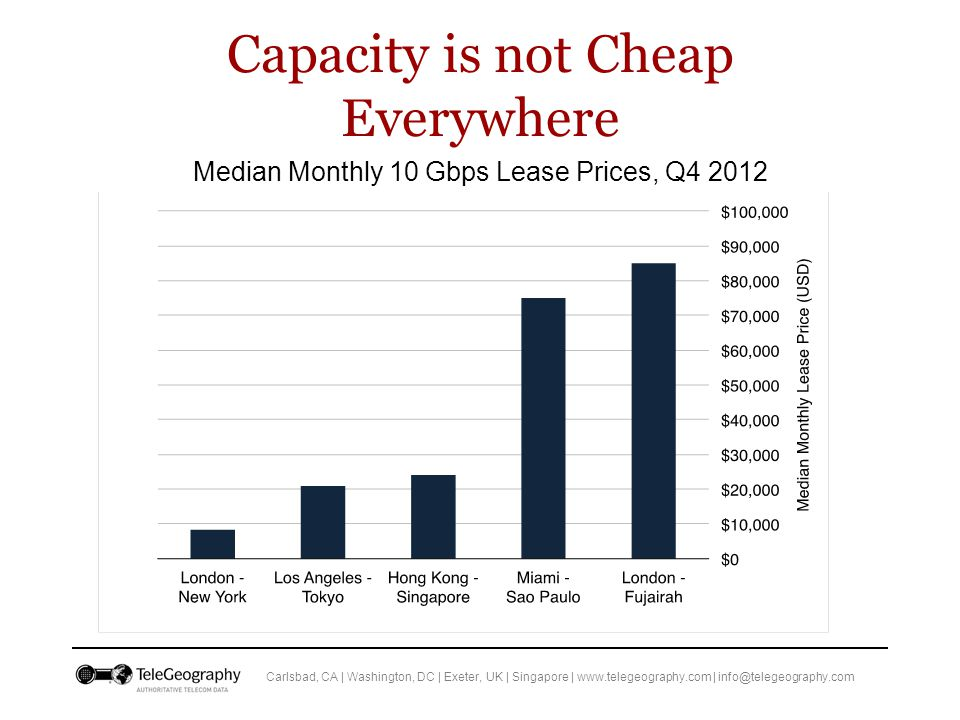 Carlsbad, CA | Washington, DC | Exeter, UK | Singapore | www.telegeography.com | info@telegeography.com Capacity is not Cheap Everywhere Median Monthly 10 Gbps Lease Prices, Q4 2012