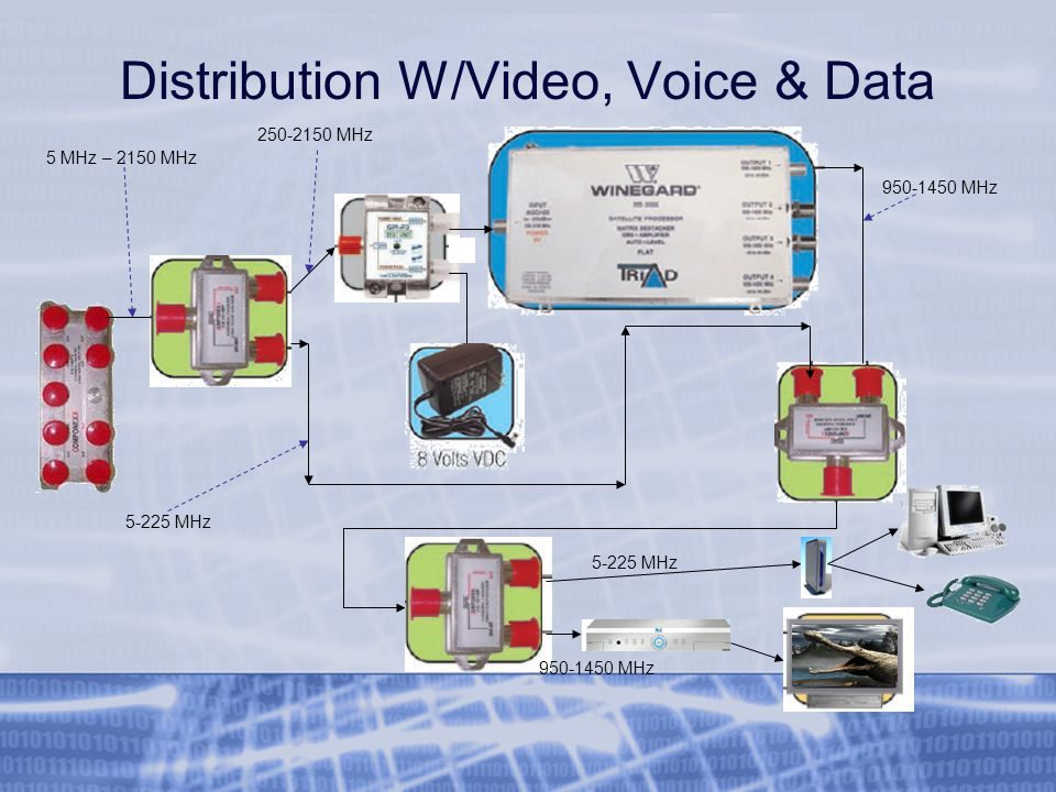 Distribution W/Video, Voice & Data 5 MHz – 2150 MHz 5-225 MHz 250-2150 MHz 950-1450 MHz 5-225 MHz 950-1450 MHz