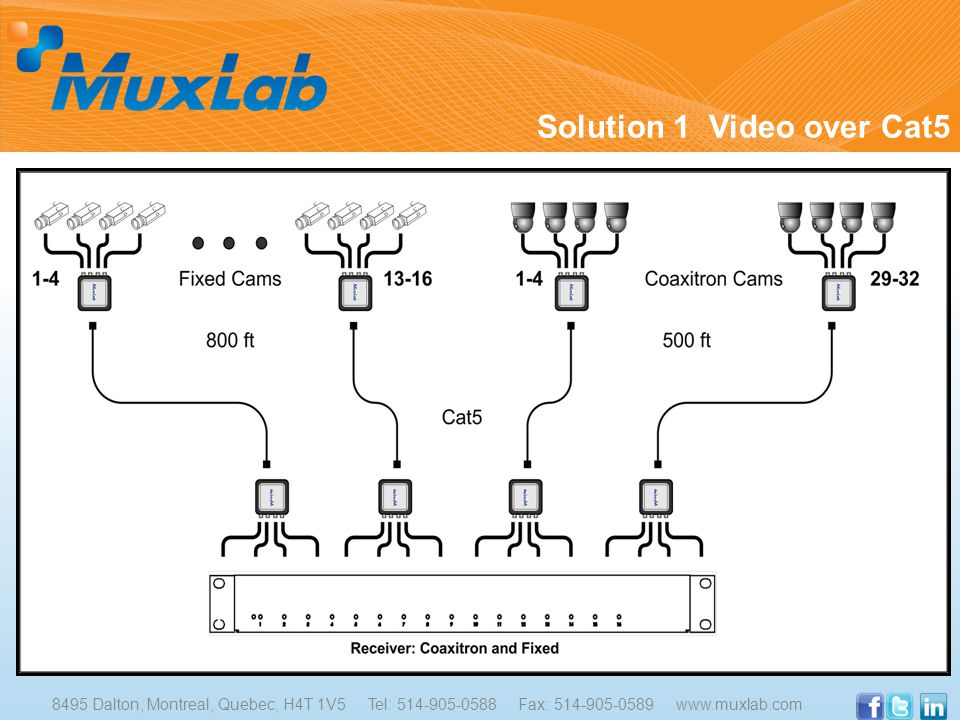 Solution 1 Video over Cat5 8495 Dalton, Montreal, Quebec, H4T 1V5 Tel: 514-905-0588 Fax: 514-905-0589 www.muxlab.com