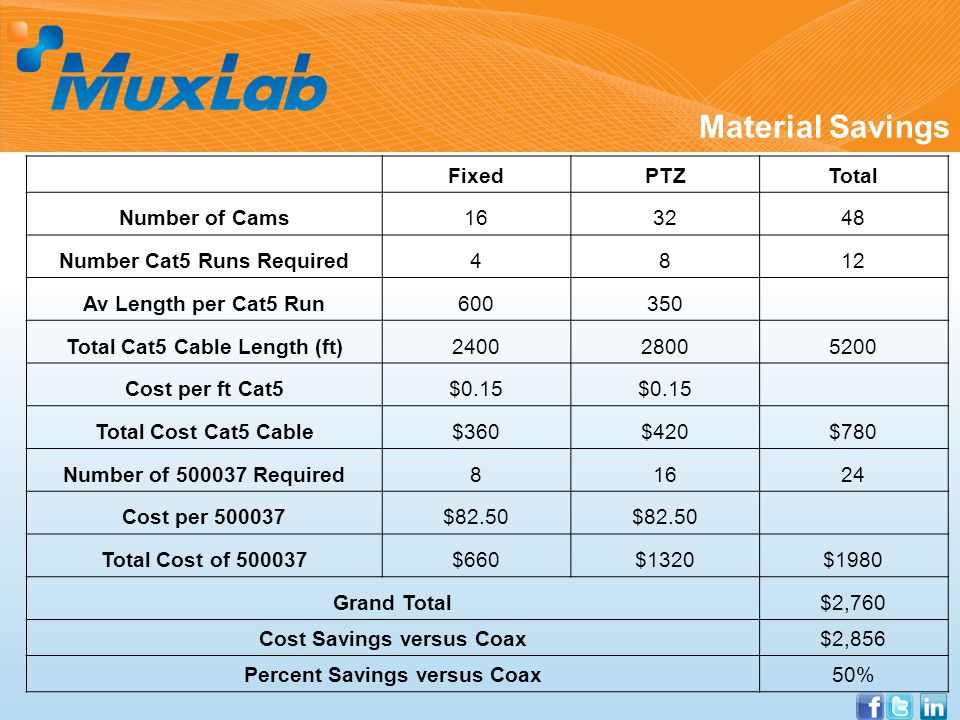 Material Savings FixedPTZTotal Number of Cams163248 Number Cat5 Runs Required4812 Av Length per Cat5 Run600350 Total Cat5 Cable Length (ft)240028005200 Cost per ft Cat5$0.15 Total Cost Cat5 Cable$360$420$780 Number of 500037 Required81624 Cost per 500037$82.50 Total Cost of 500037$660$1320$1980 Grand Total$2,760 Cost Savings versus Coax$2,856 Percent Savings versus Coax50%