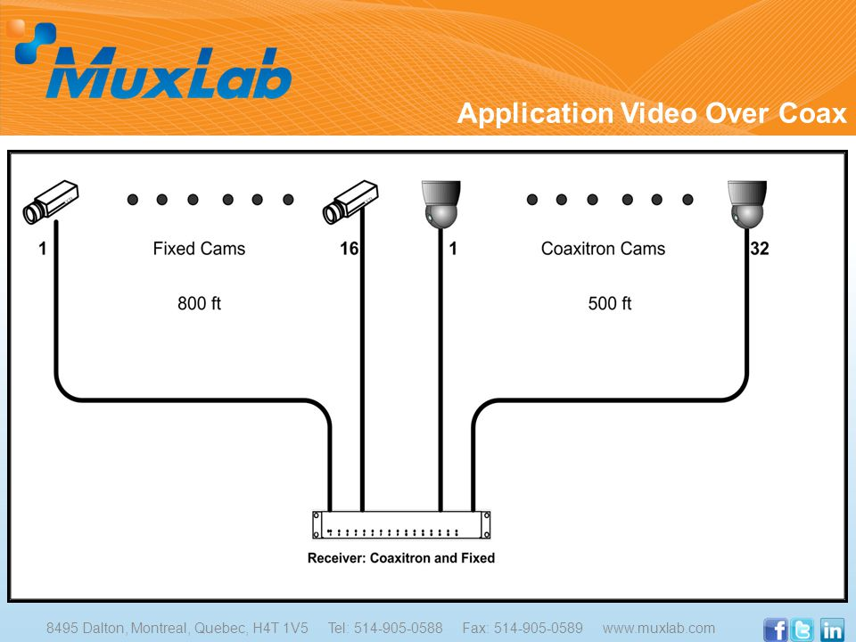 Application Video Over Coax 8495 Dalton, Montreal, Quebec, H4T 1V5 Tel: 514-905-0588 Fax: 514-905-0589 www.muxlab.com