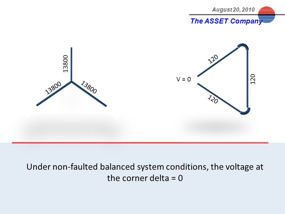 The ASSET Company August 20, 2010 Under non-faulted balanced system conditions, the voltage at the corner delta = 0 13800 V = 0 120