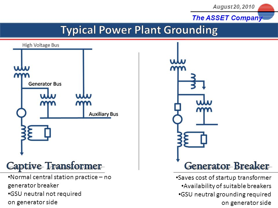 The ASSET Company August 20, 2010 High Voltage Bus Normal central station practice – no generator breaker GSU neutral not required on generator side Saves cost of startup transformer Availability of suitable breakers GSU neutral grounding required on generator side