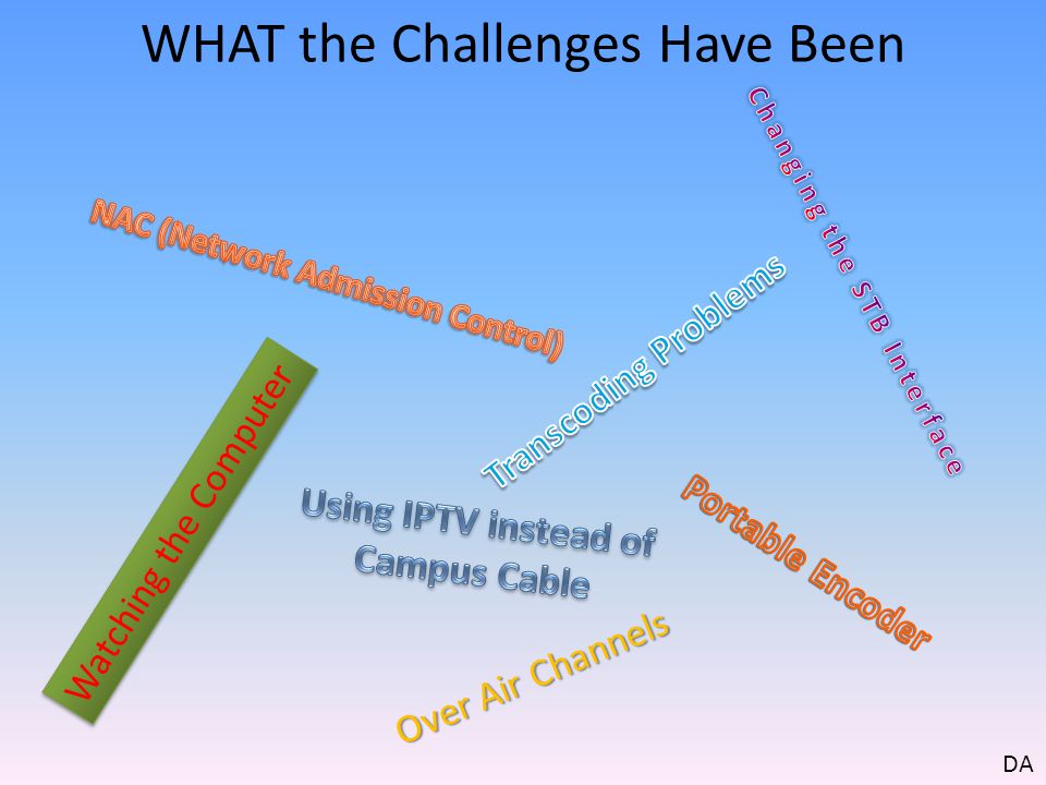 WHAT the Challenges Have Been Watching the Computer Over Air Channels DA
