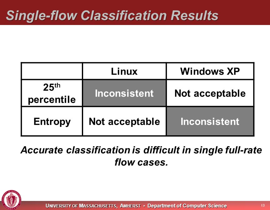 U NIVERSITY OF M ASSACHUSETTS, A MHERST Department of Computer Science Single-flow Classification Results 13 LinuxWindows XP 25 th percentile InconsistentNot acceptable EntropyNot acceptableInconsistent Accurate classification is difficult in single full-rate flow cases.