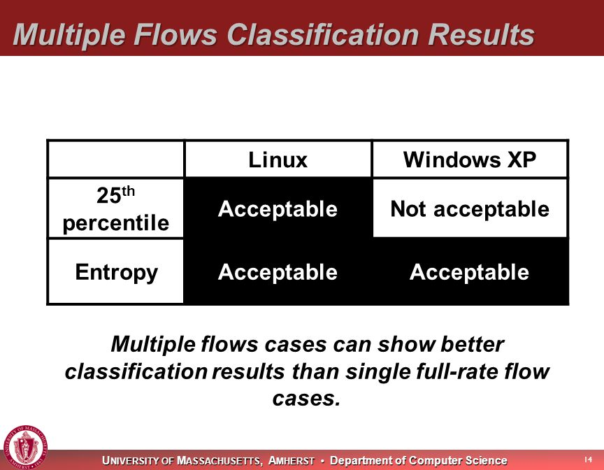U NIVERSITY OF M ASSACHUSETTS, A MHERST Department of Computer Science Multiple Flows Classification Results 14 Multiple flows cases can show better classification results than single full-rate flow cases.
