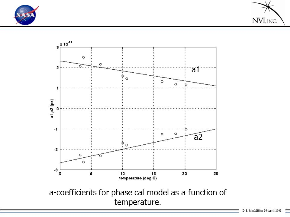 D. S. MacMillan 16-April-2008 a-coefficients for phase cal model as a function of temperature.