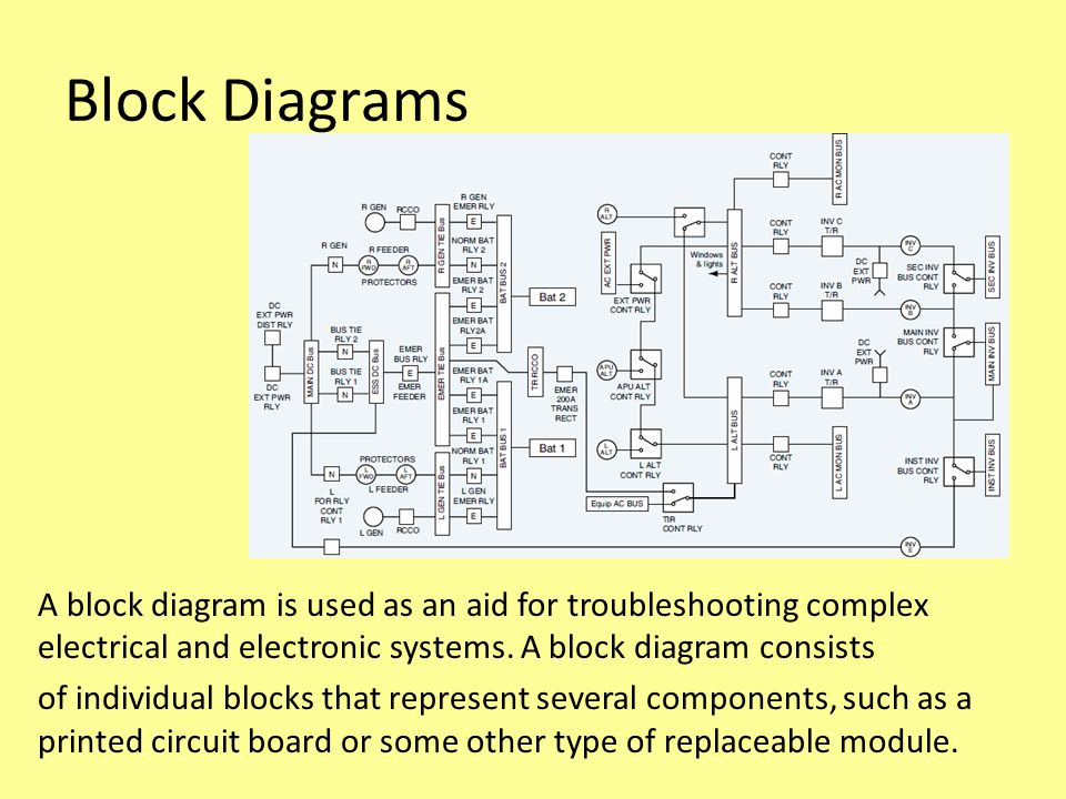 Block Diagrams A block diagram is used as an aid for troubleshooting complex electrical and electronic systems.