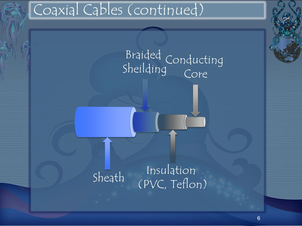 Coaxial Cables (continued) 6 Sheath Braided Sheilding Insulation (PVC, Teflon) Conducting Core