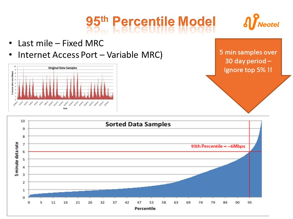 Last mile – Fixed MRC Internet Access Port – Variable MRC) 5 min samples over 30 day period – Ignore top 5% !!