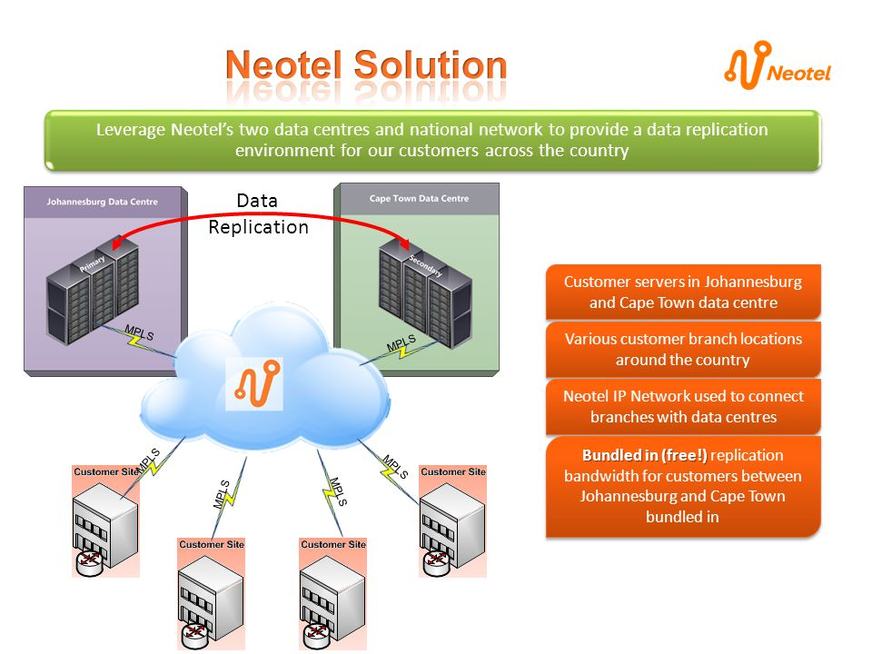 MPLS Data Replication Customer servers in Johannesburg and Cape Town data centre Various customer branch locations around the country Neotel IP Network used to connect branches with data centres Bundled in (free!) Bundled in (free!) replication bandwidth for customers between Johannesburg and Cape Town bundled in Leverage Neotels two data centres and national network to provide a data replication environment for our customers across the country