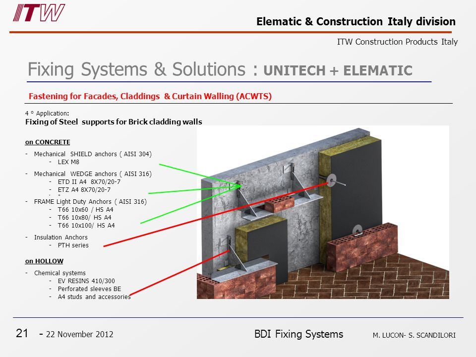 21 - 22 November 2012 Elematic & Construction Italy division ITW Construction Products Italy BDI Fixing Systems M.
