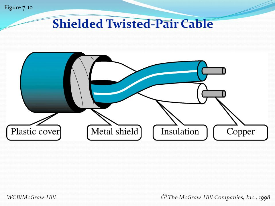 Shielded Twisted-Pair Cable Figure 7-10 WCB/McGraw-Hill The McGraw-Hill Companies, Inc., 1998
