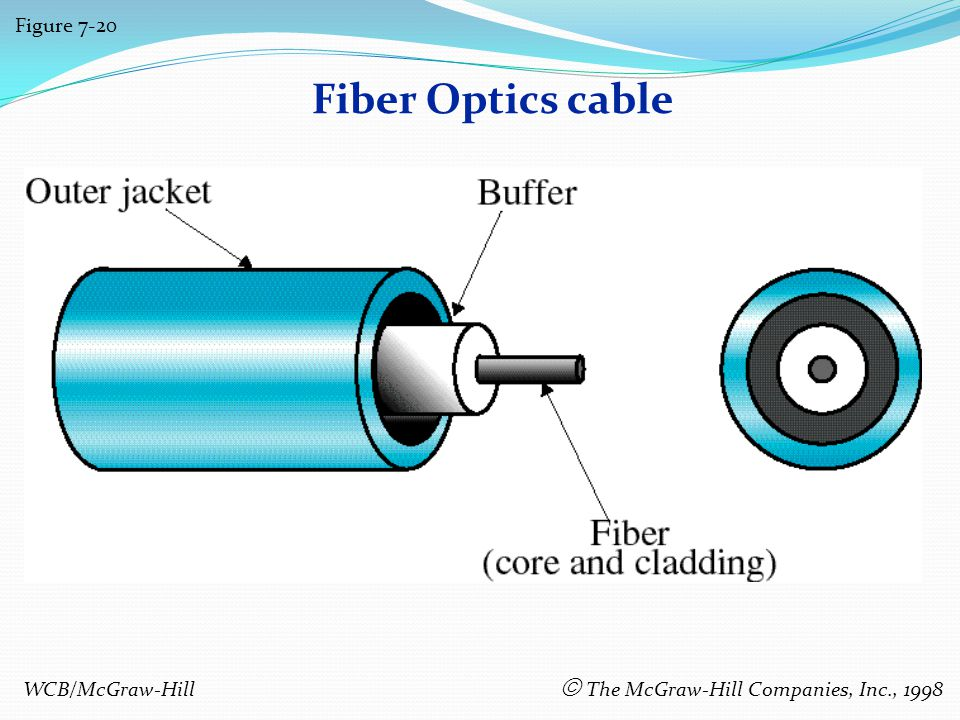 Fiber Optics cable Figure 7-20 WCB/McGraw-Hill The McGraw-Hill Companies, Inc., 1998