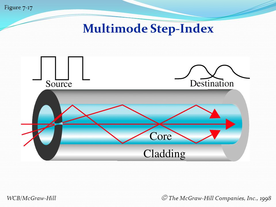 Multimode Step-Index Figure 7-17 WCB/McGraw-Hill The McGraw-Hill Companies, Inc., 1998