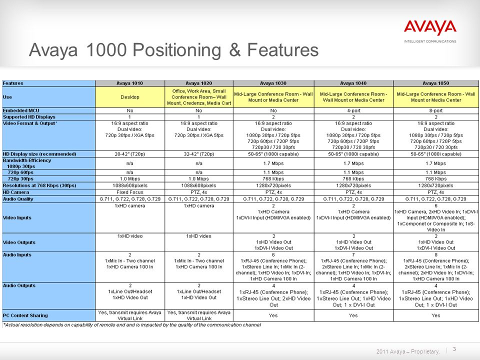 2011 Avaya – Proprietary. 3 Avaya 1000 Positioning & Features