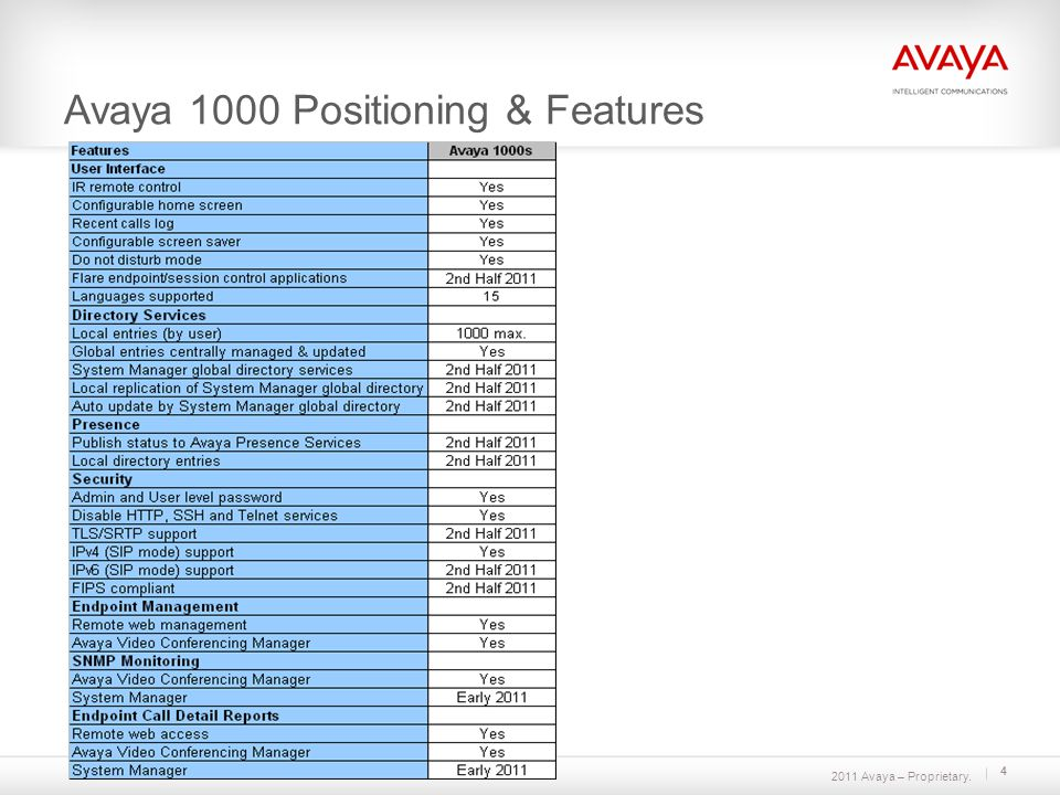2011 Avaya – Proprietary. 4 Avaya 1000 Positioning & Features