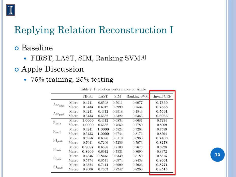 Replying Relation Reconstruction I Baseline FIRST, LAST, SIM, Ranking SVM [4] Apple Discussion 75% training, 25% testing 15